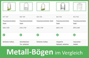 Metall Rosenbogen Vergleich